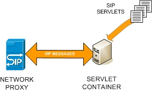 SIP Servlet Container